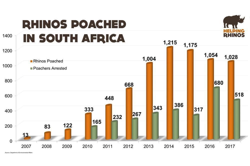 2017 Rhino Poaching Numbers Released